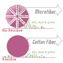 what is microfiber?